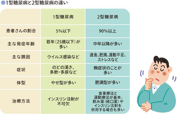 糖尿病の種類